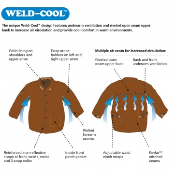 /The Steiner Weld-Cool™ Design